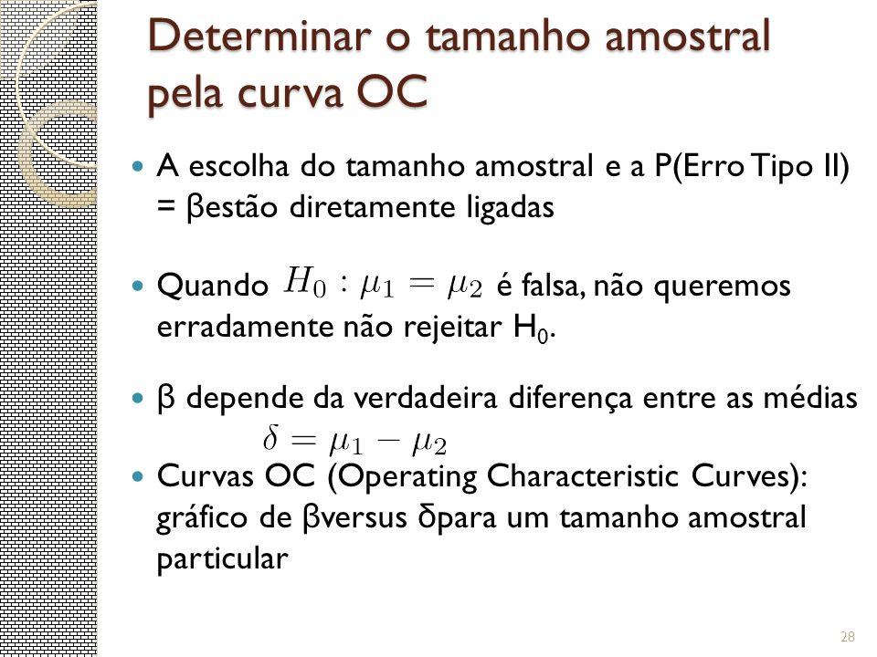 Determinar o tamanho amostral pela curva OC A escolha do tamanho amostral e a P(Erro Tipo II) = β estão diretamente ligadas Quando é falsa, não querem
