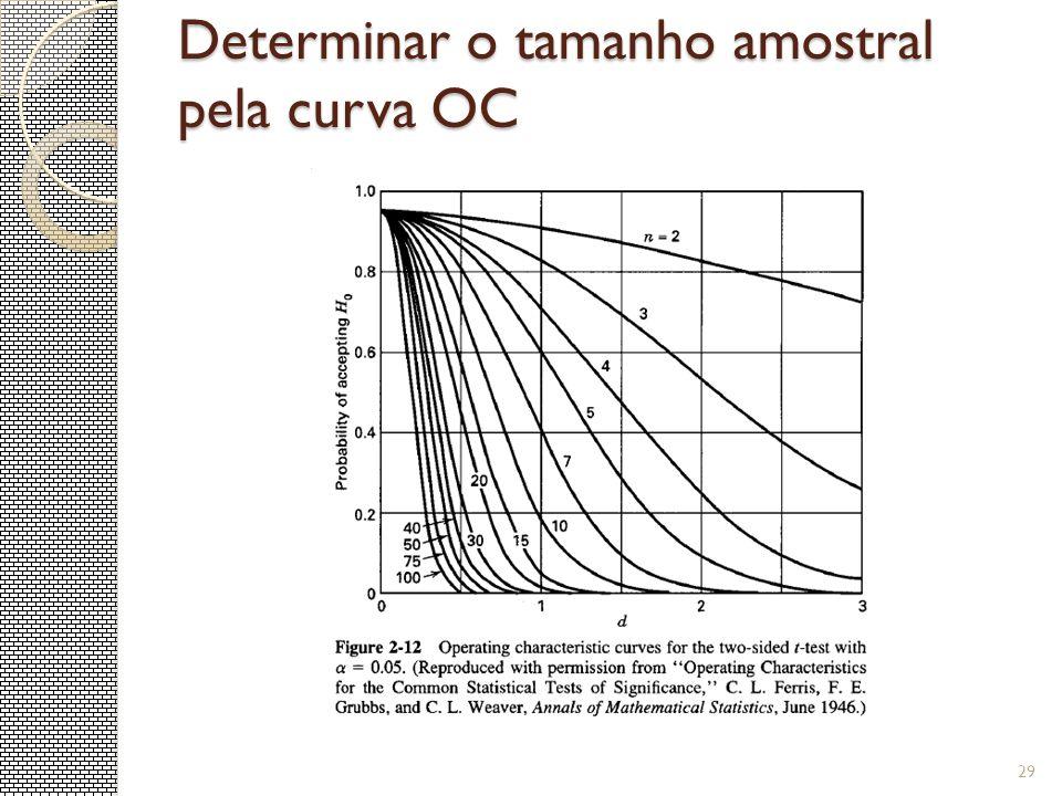 Determinar o tamanho amostral pela curva OC 29