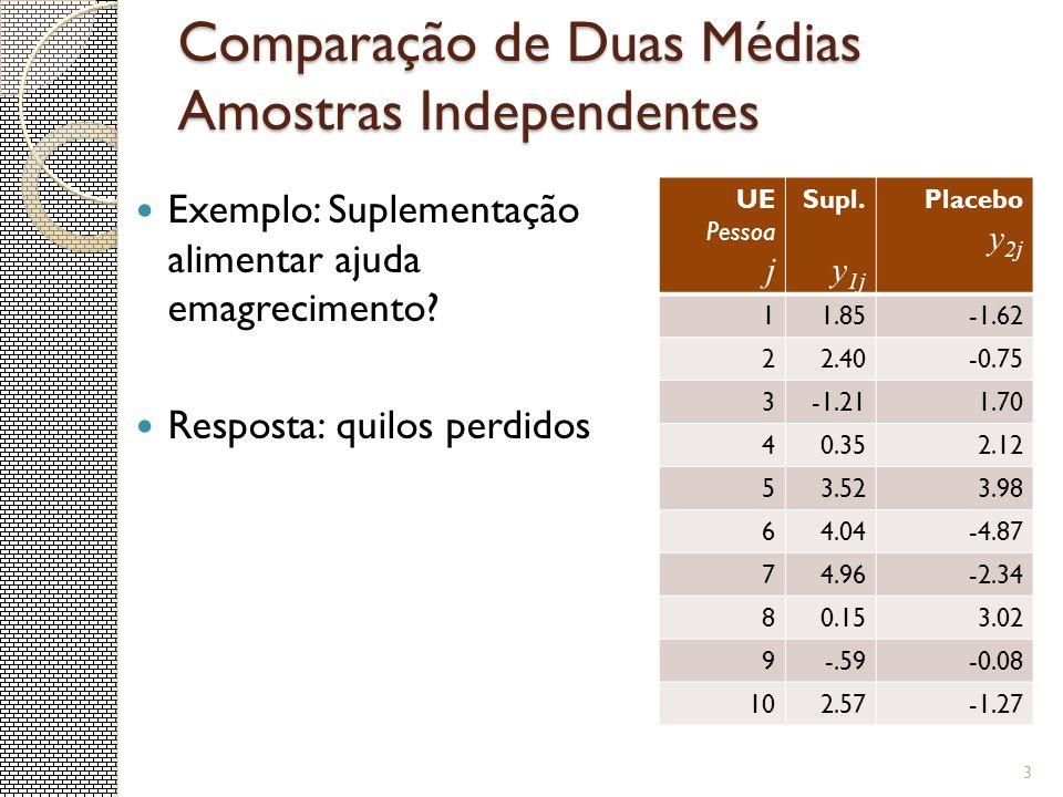 Comparação de Duas Médias Amostras Independentes Exemplo: Suplementação alimentar ajuda emagrecimento? Resposta: quilos perdidos UE Pessoa j Supl. y 1