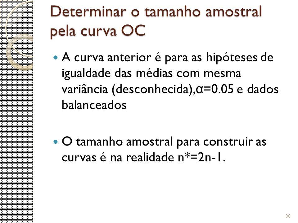 Determinar o tamanho amostral pela curva OC 30 A curva anterior é para as hipóteses de igualdade das médias com mesma variância (desconhecida), α =0.0