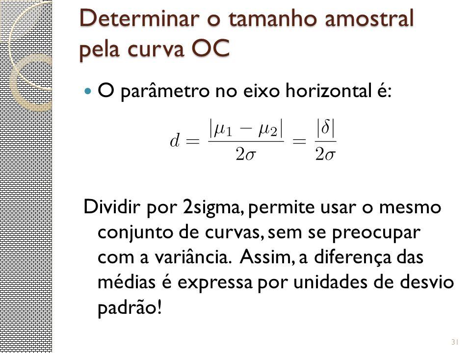 Determinar o tamanho amostral pela curva OC 31 O parâmetro no eixo horizontal é: Dividir por 2sigma, permite usar o mesmo conjunto de curvas, sem se p