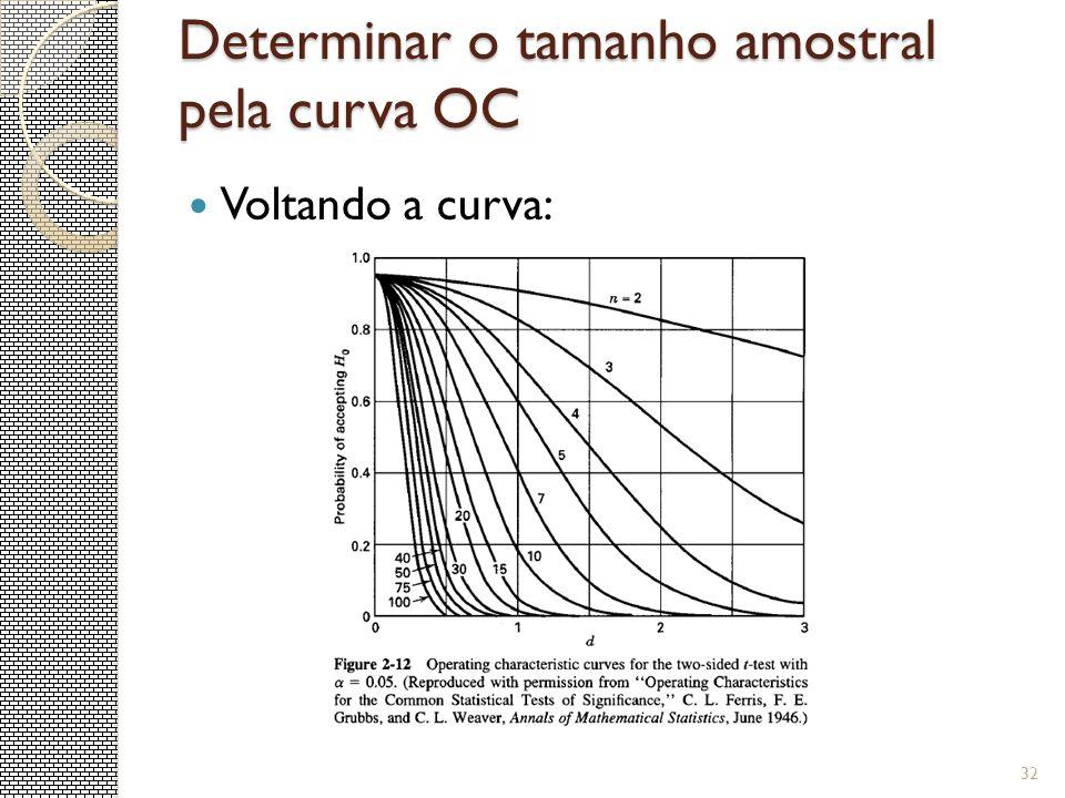 Determinar o tamanho amostral pela curva OC 32 Voltando a curva:
