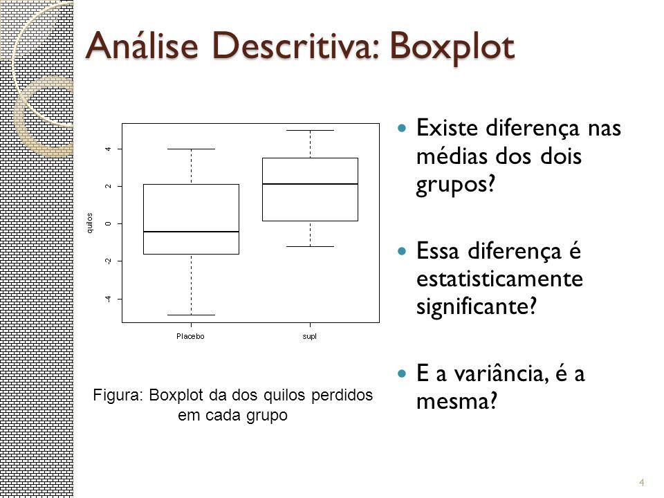 Análise Descritiva: Boxplot Existe diferença nas médias dos dois grupos? Essa diferença é estatisticamente significante? E a variância, é a mesma? 4 F