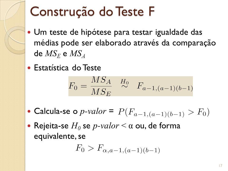 Construção do Teste F Um teste de hipótese para testar igualdade das médias pode ser elaborado através da comparação de MS E e MS A Estatística do Tes