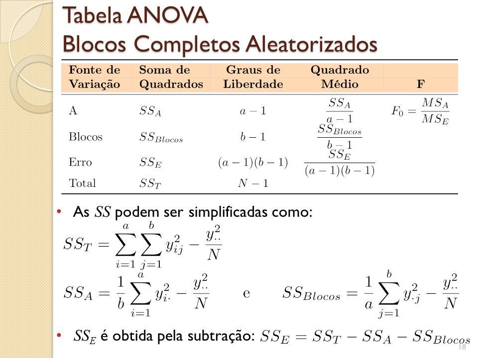 Tabela ANOVA Blocos Completos Aleatorizados As SS podem ser simplificadas como: SS E é obtida pela subtração: 18