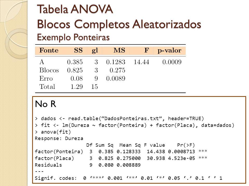 Tabela ANOVA Blocos Completos Aleatorizados Exemplo Ponteiras 23 No R > dados <- read.table(DadosPonteiras.txt, header=TRUE) > fit <- lm(Dureza ~ fact