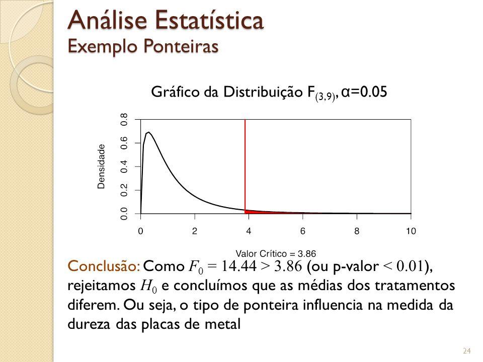 24 Análise Estatística Exemplo Ponteiras Gráfico da Distribuição F (3,9), α =0.05 Conclusão: Como F 0 = 14.44 > 3.86 (ou p-valor < 0.01 ), rejeitamos