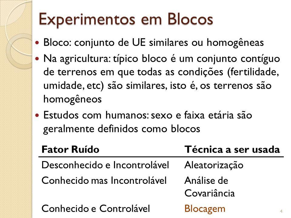 Experimentos em Blocos Bloco: conjunto de UE similares ou homogêneas Na agricultura: típico bloco é um conjunto contíguo de terrenos em que todas as c