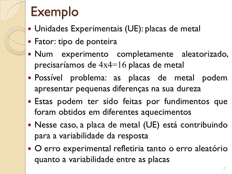 Exemplo Unidades Experimentais (UE): placas de metal Fator: tipo de ponteira Num experimento completamente aleatorizado, precisaríamos de 4x4=16 placa