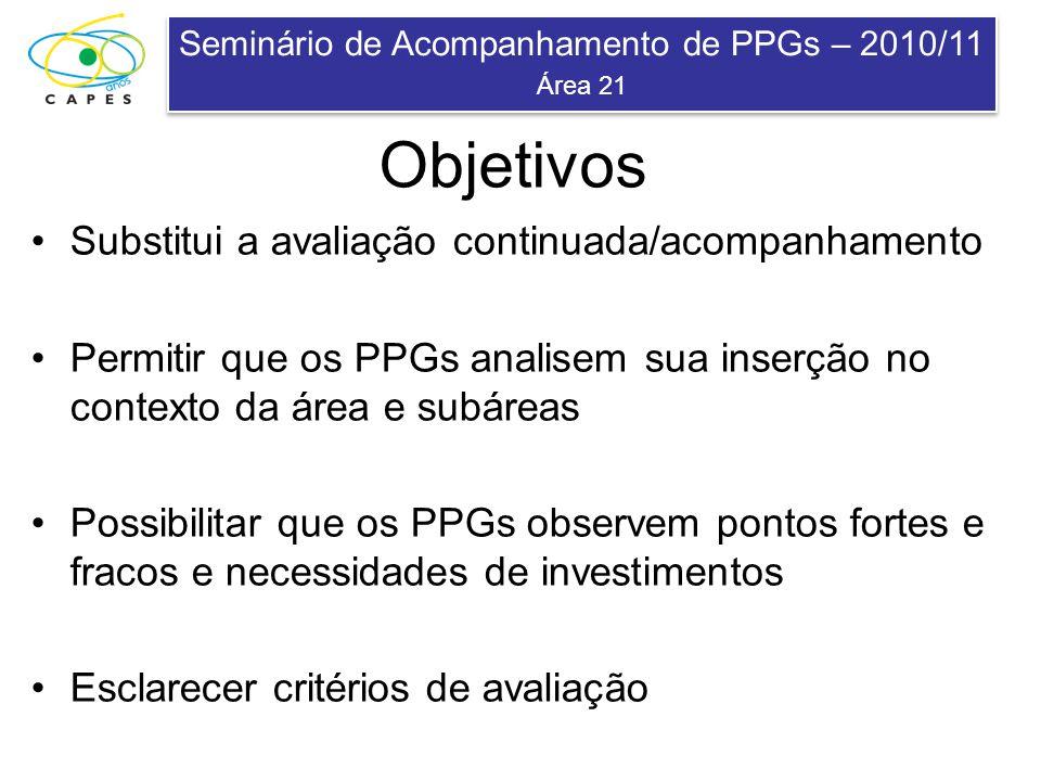 Seminário de Acompanhamento de PPGs – 2010/11 Área 21 Seminário de Acompanhamento de PPGs – 2010/11 Área 21 Objetivos Substitui a avaliação continuada