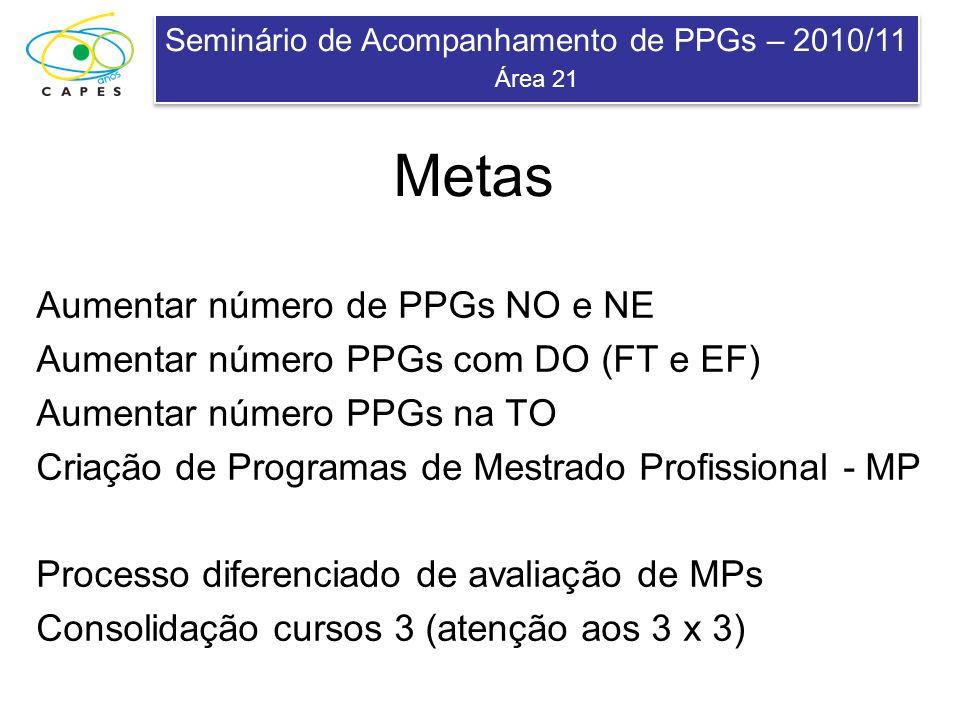 Seminário de Acompanhamento de PPGs – 2010/11 Área 21 Seminário de Acompanhamento de PPGs – 2010/11 Área 21 Metas Aumentar número de PPGs NO e NE Aume