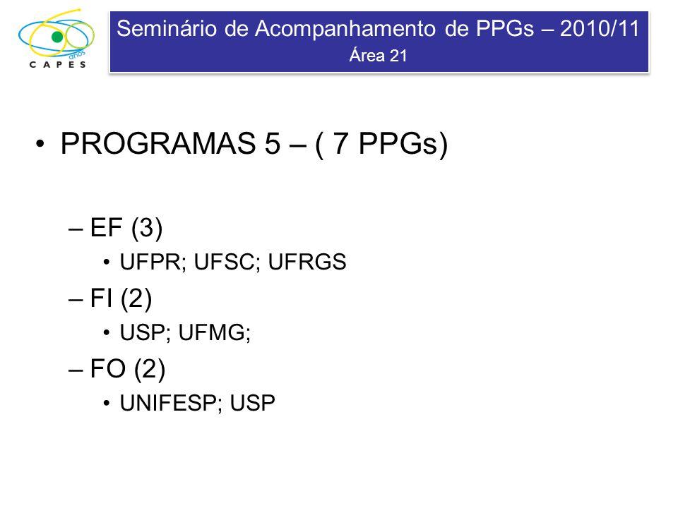 Seminário de Acompanhamento de PPGs – 2010/11 Área 21 Seminário de Acompanhamento de PPGs – 2010/11 Área 21 PROGRAMAS 5 – ( 7 PPGs) –EF (3) UFPR; UFSC