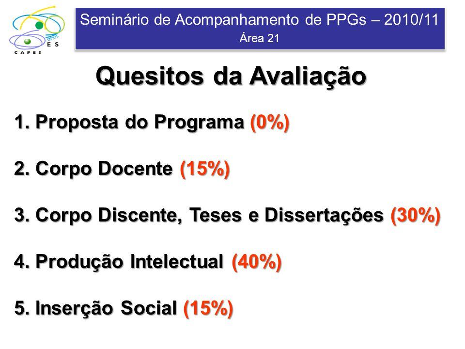 Seminário de Acompanhamento de PPGs – 2010/11 Área 21 Seminário de Acompanhamento de PPGs – 2010/11 Área 21 Quesitos da Avaliação 1. Proposta do Progr