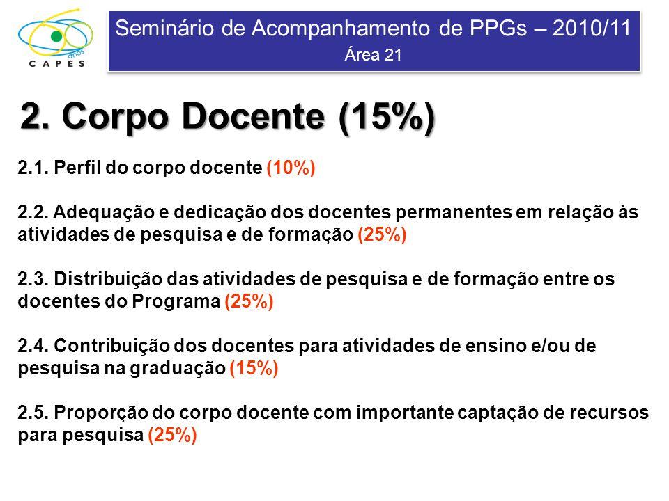 Seminário de Acompanhamento de PPGs – 2010/11 Área 21 Seminário de Acompanhamento de PPGs – 2010/11 Área 21 2. Corpo Docente (15%) 2.1. Perfil do corp
