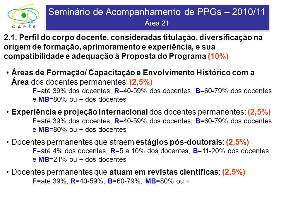 Seminário de Acompanhamento de PPGs – 2010/11 Área 21 Seminário de Acompanhamento de PPGs – 2010/11 Área 21 2.1. Perfil do corpo docente, consideradas