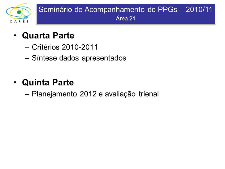 Seminário de Acompanhamento de PPGs – 2010/11 Área 21 Seminário de Acompanhamento de PPGs – 2010/11 Área 21 Quarta Parte –Critérios 2010-2011 –Síntese