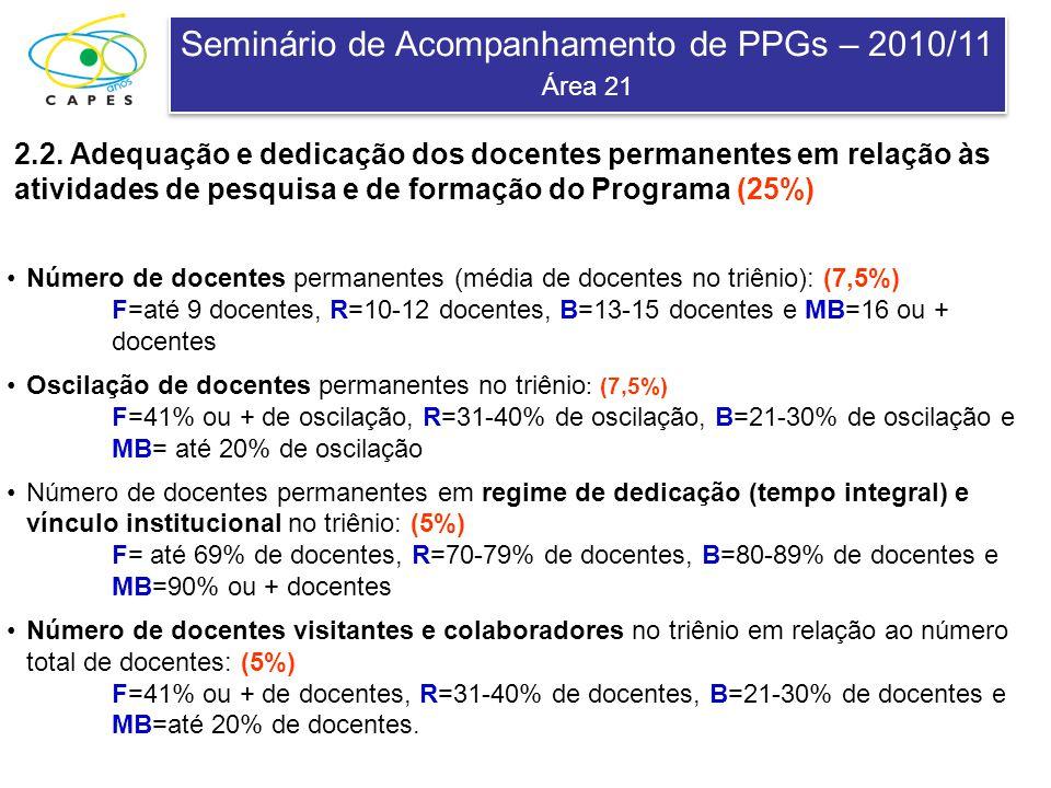 Seminário de Acompanhamento de PPGs – 2010/11 Área 21 Seminário de Acompanhamento de PPGs – 2010/11 Área 21 2.2. Adequação e dedicação dos docentes pe