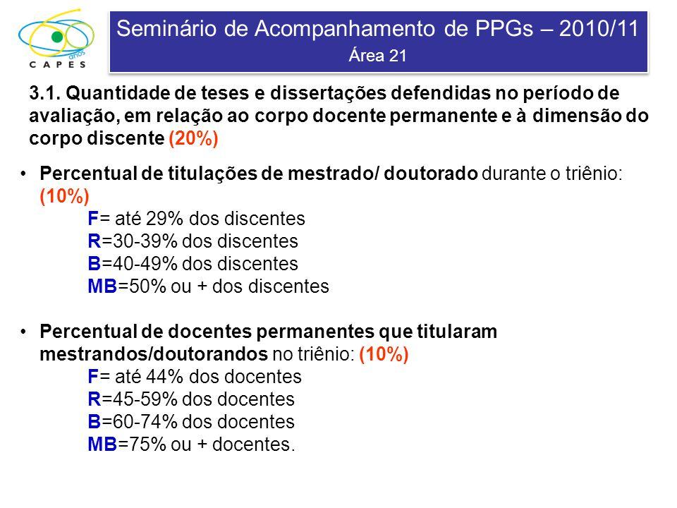 Seminário de Acompanhamento de PPGs – 2010/11 Área 21 Seminário de Acompanhamento de PPGs – 2010/11 Área 21 3.1. Quantidade de teses e dissertações de