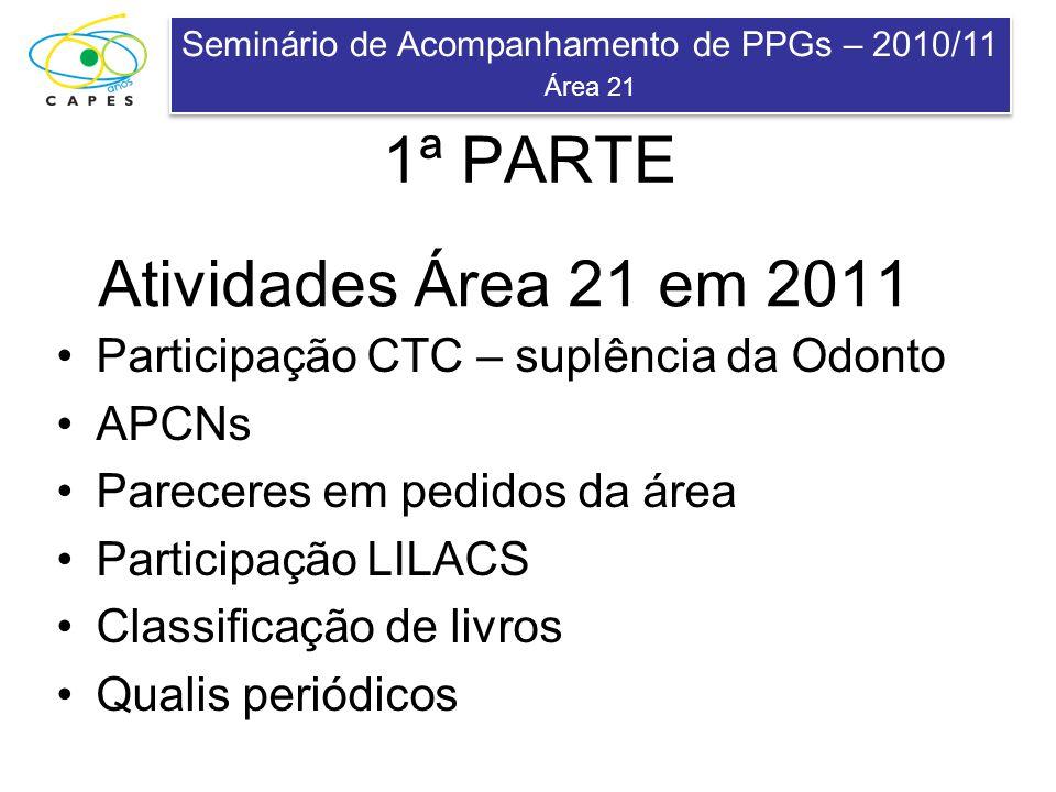 Seminário de Acompanhamento de PPGs – 2010/11 Área 21 Seminário de Acompanhamento de PPGs – 2010/11 Área 21 APCNs – Aplicativo para criação de Cursos Novos 10 Propostas analisadas 2 APROVADAS CTC – –FMUSP (FT), UFPE (FO) 4 DILIGÊNCIAS – –UFMT/MT (EF), FUSE/SE (EF), UFSM/RS (EF), UNOPAR/PR (EF) 4 REPROVADAS 1 Proposta não analisada 1 Retornada à Interdisciplinar