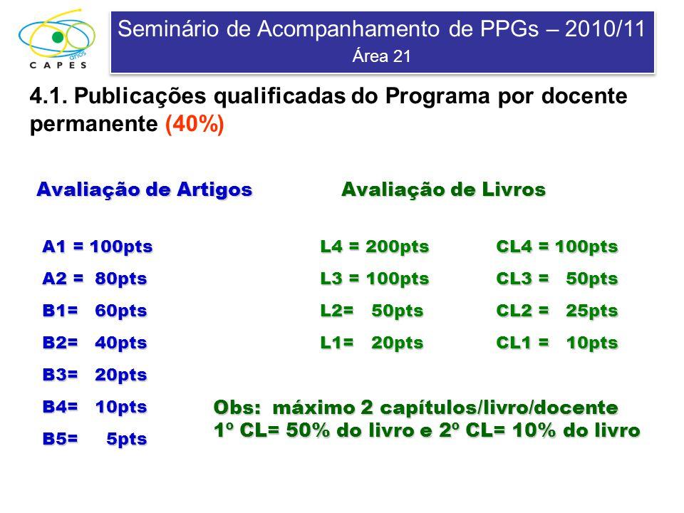 Seminário de Acompanhamento de PPGs – 2010/11 Área 21 Seminário de Acompanhamento de PPGs – 2010/11 Área 21 4.1. Publicações qualificadas do Programa