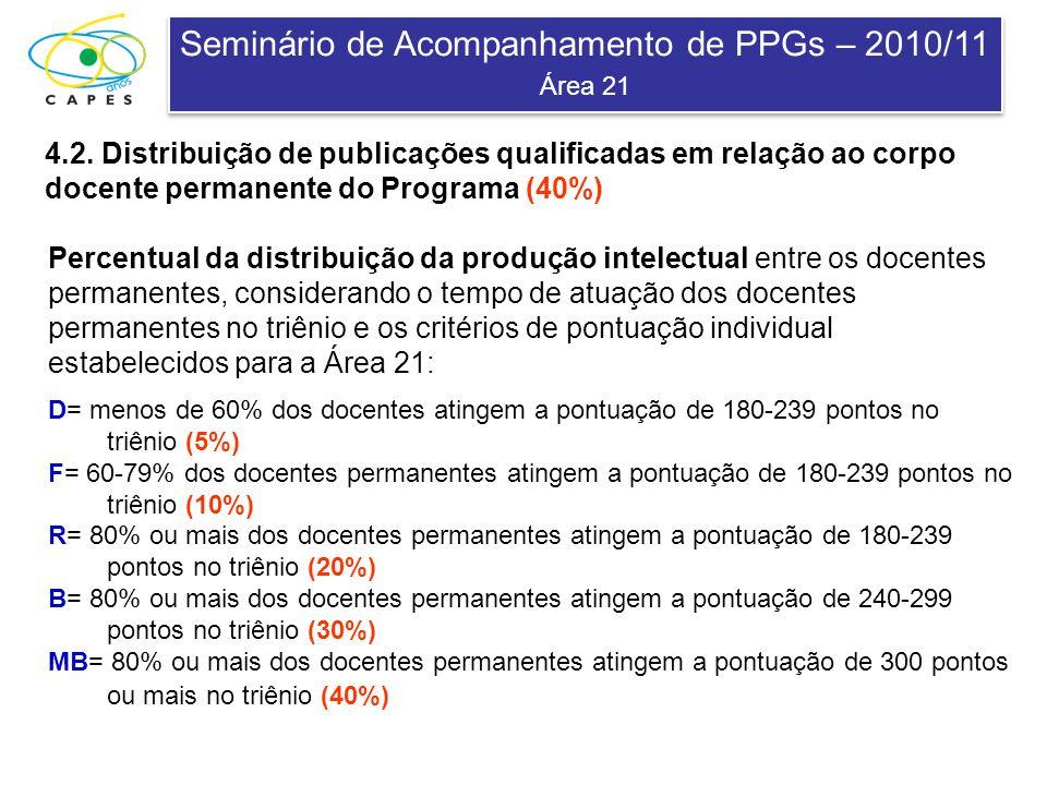 Seminário de Acompanhamento de PPGs – 2010/11 Área 21 Seminário de Acompanhamento de PPGs – 2010/11 Área 21 4.2. Distribuição de publicações qualifica