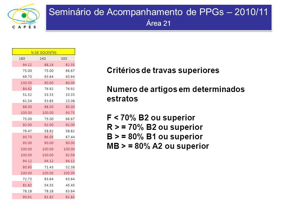 Seminário de Acompanhamento de PPGs – 2010/11 Área 21 Seminário de Acompanhamento de PPGs – 2010/11 Área 21 % DE DOCENTES 180240300 94.1288.2482.35 75