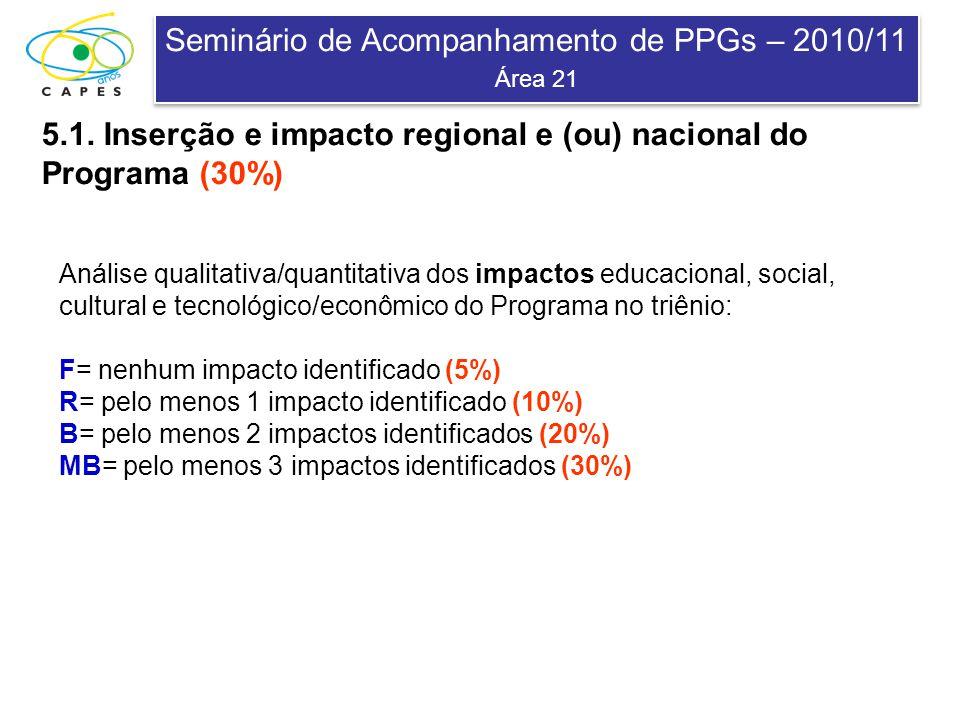 Seminário de Acompanhamento de PPGs – 2010/11 Área 21 Seminário de Acompanhamento de PPGs – 2010/11 Área 21 5.1. Inserção e impacto regional e (ou) na