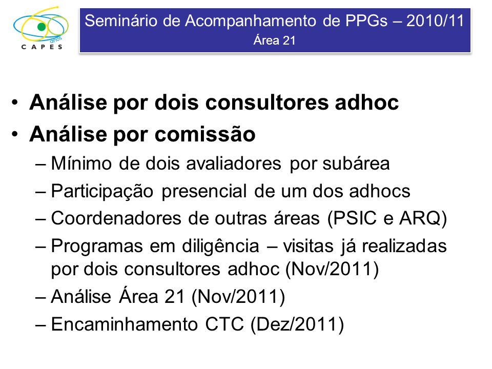 Seminário de Acompanhamento de PPGs – 2010/11 Área 21 Seminário de Acompanhamento de PPGs – 2010/11 Área 21 Análise por dois consultores adhoc Análise