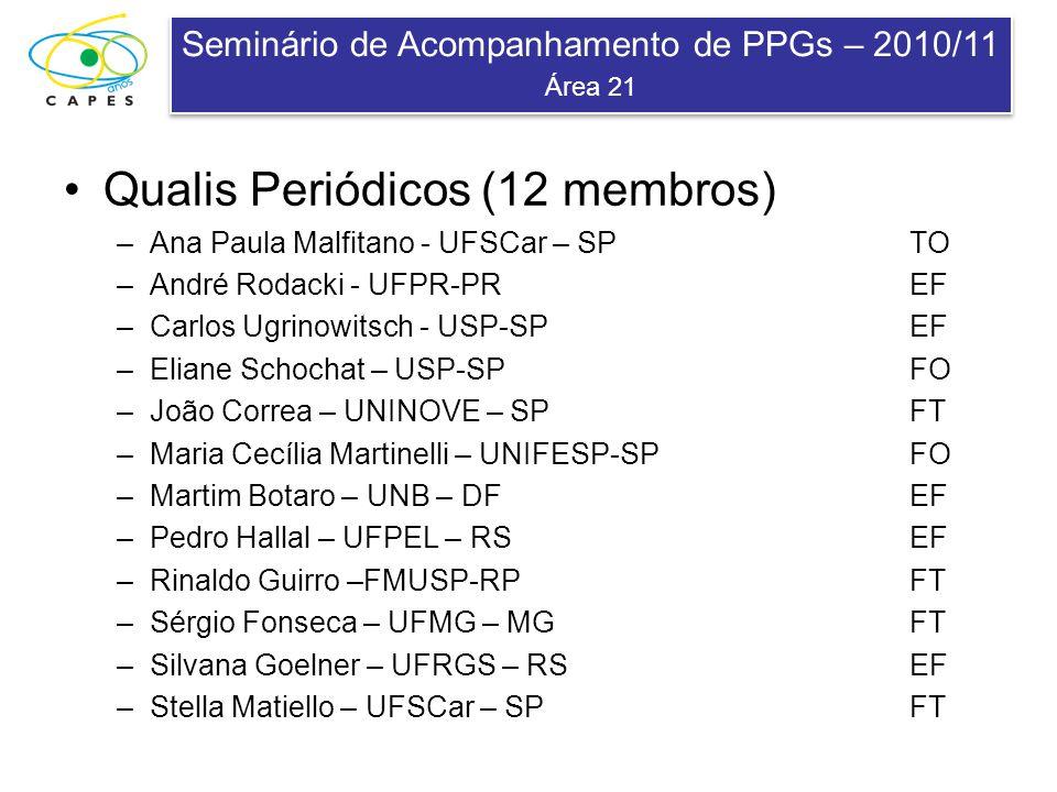 Seminário de Acompanhamento de PPGs – 2010/11 Área 21 Seminário de Acompanhamento de PPGs – 2010/11 Área 21 Qualis Periódicos (12 membros) –Ana Paula