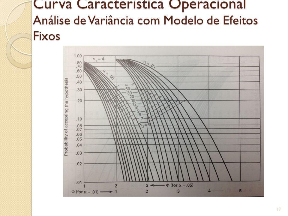 Curva Característica Operacional Análise de Variância com Modelo de Efeitos Fixos 13