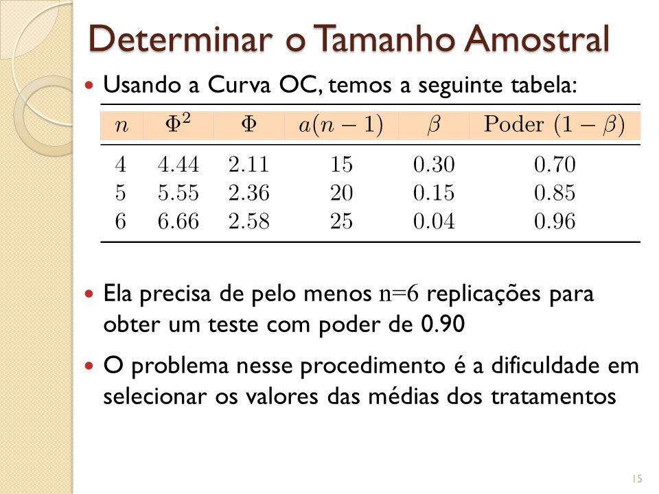 Determinar o Tamanho Amostral Usando a Curva OC, temos a seguinte tabela: Ela precisa de pelo menos n=6 replicações para obter um teste com poder de 0.90 O problema nesse procedimento é a dificuldade em selecionar os valores das médias dos tratamentos 15