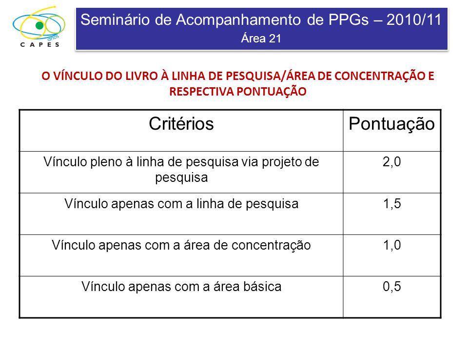 Seminário de Acompanhamento de PPGs – 2010/11 Área 21 Seminário de Acompanhamento de PPGs – 2010/11 Área 21 O VÍNCULO DO LIVRO À LINHA DE PESQUISA/ÁREA DE CONCENTRAÇÃO E RESPECTIVA PONTUAÇÃO CritériosPontuação Vínculo pleno à linha de pesquisa via projeto de pesquisa 2,0 Vínculo apenas com a linha de pesquisa1,5 Vínculo apenas com a área de concentração1,0 Vínculo apenas com a área básica0,5