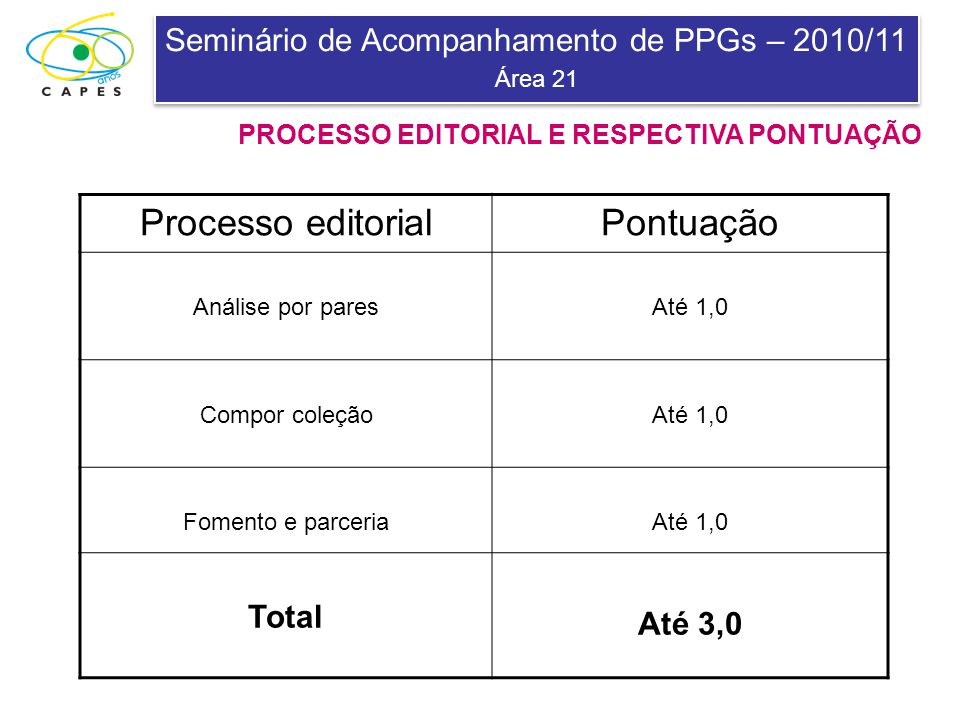 Seminário de Acompanhamento de PPGs – 2010/11 Área 21 Seminário de Acompanhamento de PPGs – 2010/11 Área 21 PROCESSO EDITORIAL E RESPECTIVA PONTUAÇÃO Processo editorialPontuação Análise por paresAté 1,0 Compor coleçãoAté 1,0 Fomento e parceriaAté 1,0 Total Até 3,0