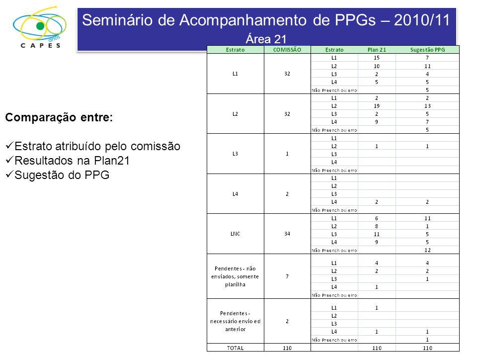 Seminário de Acompanhamento de PPGs – 2010/11 Área 21 Seminário de Acompanhamento de PPGs – 2010/11 Área 21 Comparação entre: Estrato atribuído pelo comissão Resultados na Plan21 Sugestão do PPG