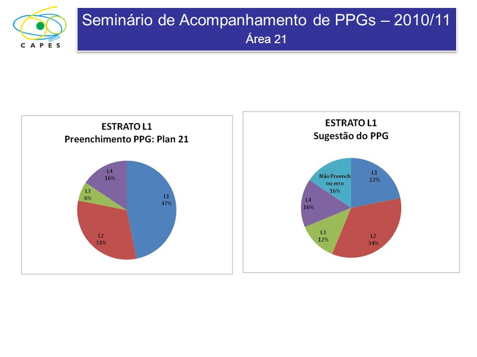 Seminário de Acompanhamento de PPGs – 2010/11 Área 21 Seminário de Acompanhamento de PPGs – 2010/11 Área 21