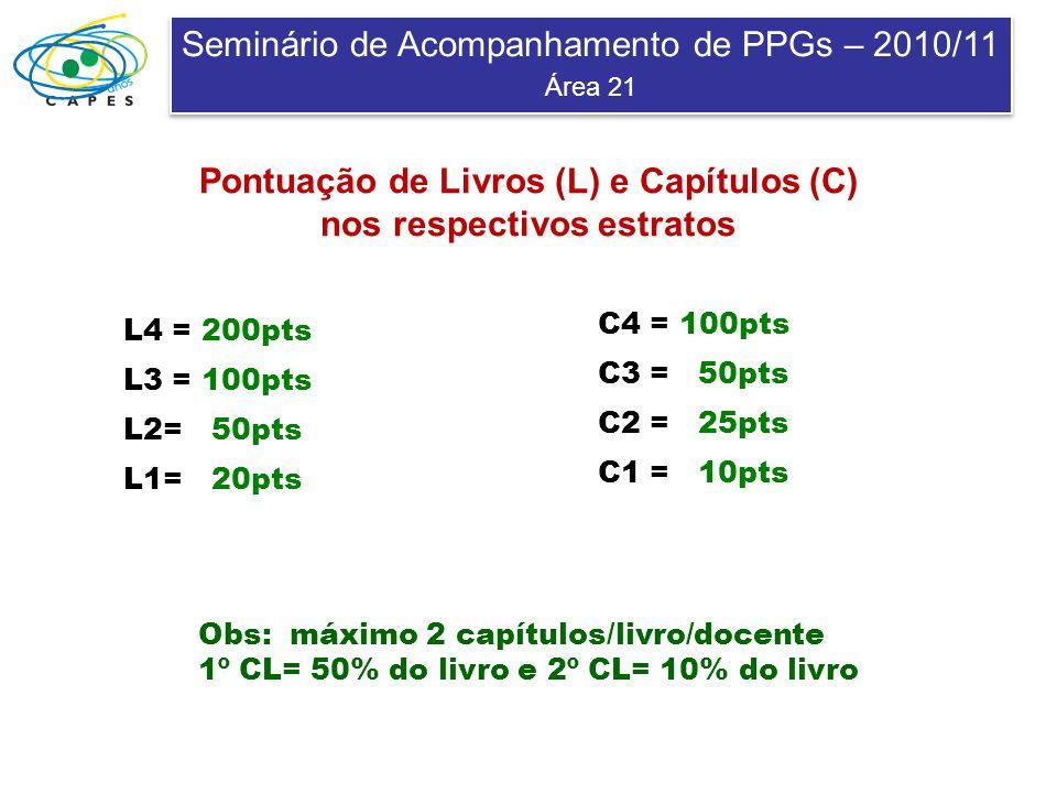 Seminário de Acompanhamento de PPGs – 2010/11 Área 21 Seminário de Acompanhamento de PPGs – 2010/11 Área 21 Pontuação de Livros (L) e Capítulos (C) nos respectivos estratos L4 = 200pts L3 = 100pts L2= 50pts L1= 20pts C4 = 100pts C3 = 50pts C2 = 25pts C1 = 10pts Obs: máximo 2 capítulos/livro/docente 1º CL= 50% do livro e 2º CL= 10% do livro