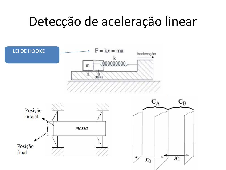 Detecção de aceleração linear LEI DE HOOKE