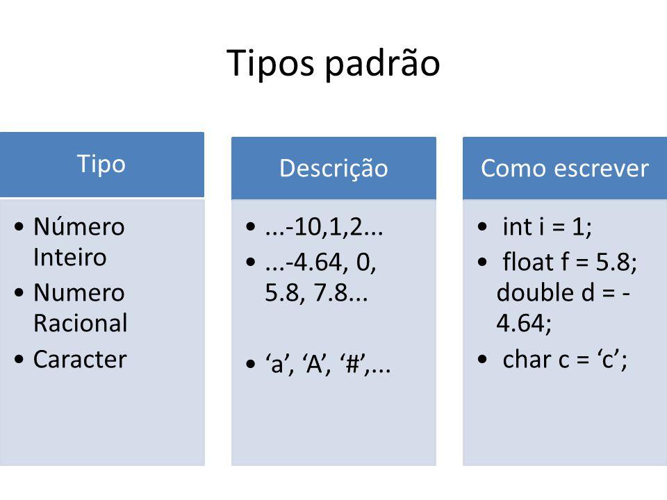 Tipos padrão Tipo Número Inteiro Numero Racional Caracter Descrição...-10,1,2......-4.64, 0, 5.8, 7.8... a, A, #,... Como escrever int i = 1; float f