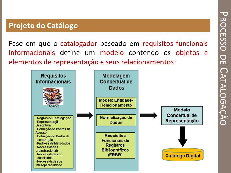 P ROCESSO DE C ATALOGAÇÃO Projeto do Catálogo Fase em que o catalogador baseado em requisitos funcionais informacionais define um modelo contendo os o