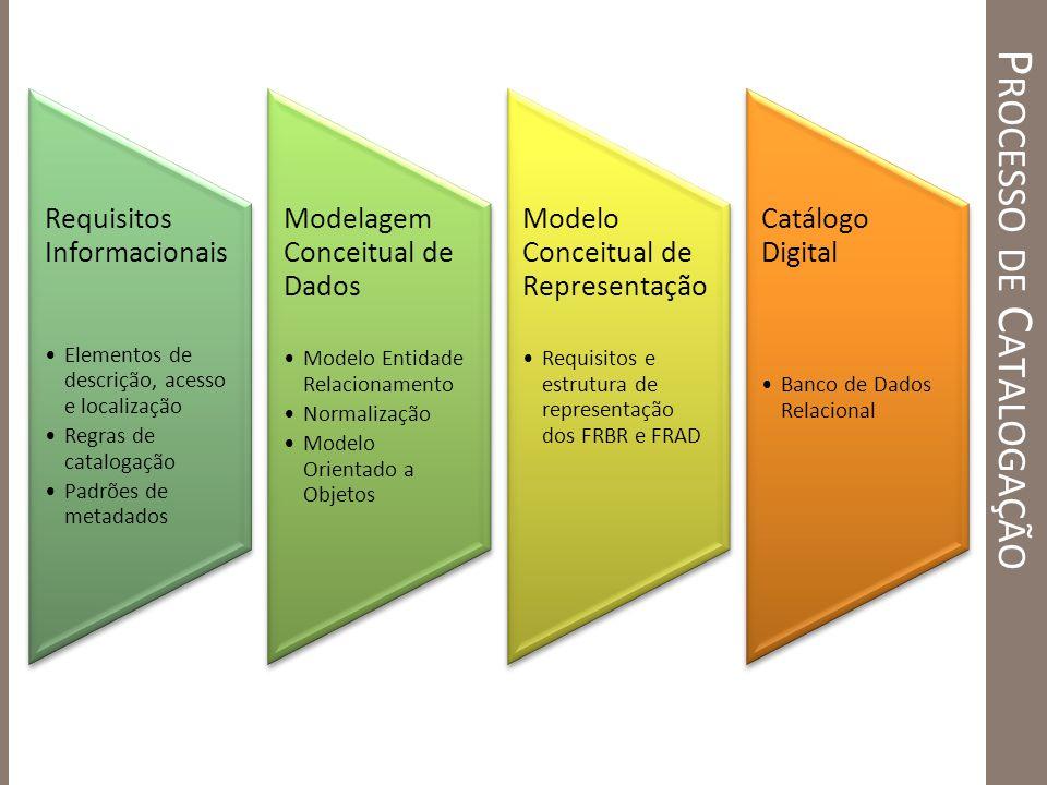 P ROCESSO DE C ATALOGAÇÃO Requisitos Informacionais Elementos de descrição, acesso e localização Regras de catalogação Padrões de metadados Modelagem