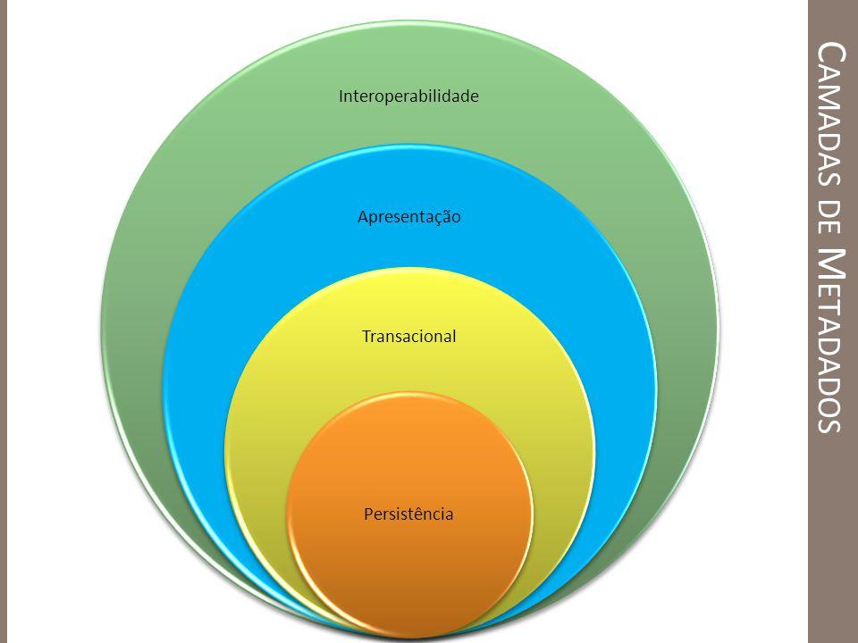 C AMADAS DE M ETADADOS Interoperabilidade Apresentação Transacional Persistência