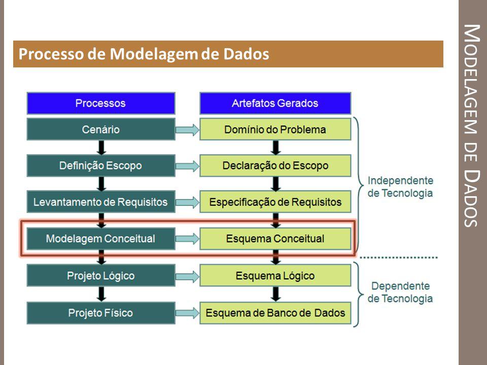 M ODELAGEM DE D ADOS Processo de Modelagem de Dados
