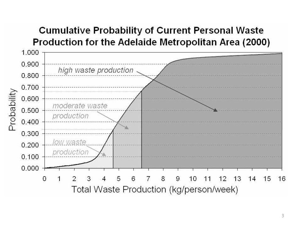 24 Tendências no espaço urbano 1.Uso de áreas com grande potencial agrícola e desmatamento de bosques urbanos 2.Uso de energia fóssil e emissão de CO2 3.Crescimento excessivo da população 4.Aumento do consumo per capita 5.Crescimento do volume de resíduos, efluentes e emissões per capita 6.Uso de sustâncias tóxicas na indústria 7.Uso de sustâncias de alto risco nas casas 8.Problemas com a reciclagem de resíduos 9.Problemas com o tratamento de efluentes