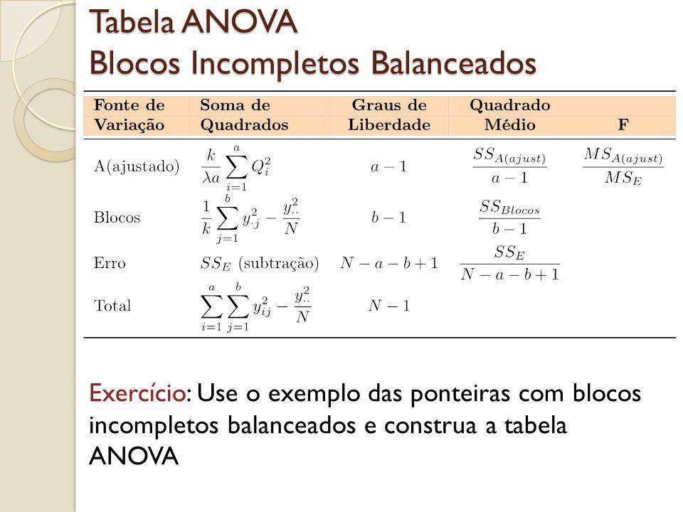 Tabela ANOVA Blocos Incompletos Balanceados Exercício: Use o exemplo das ponteiras com blocos incompletos balanceados e construa a tabela ANOVA