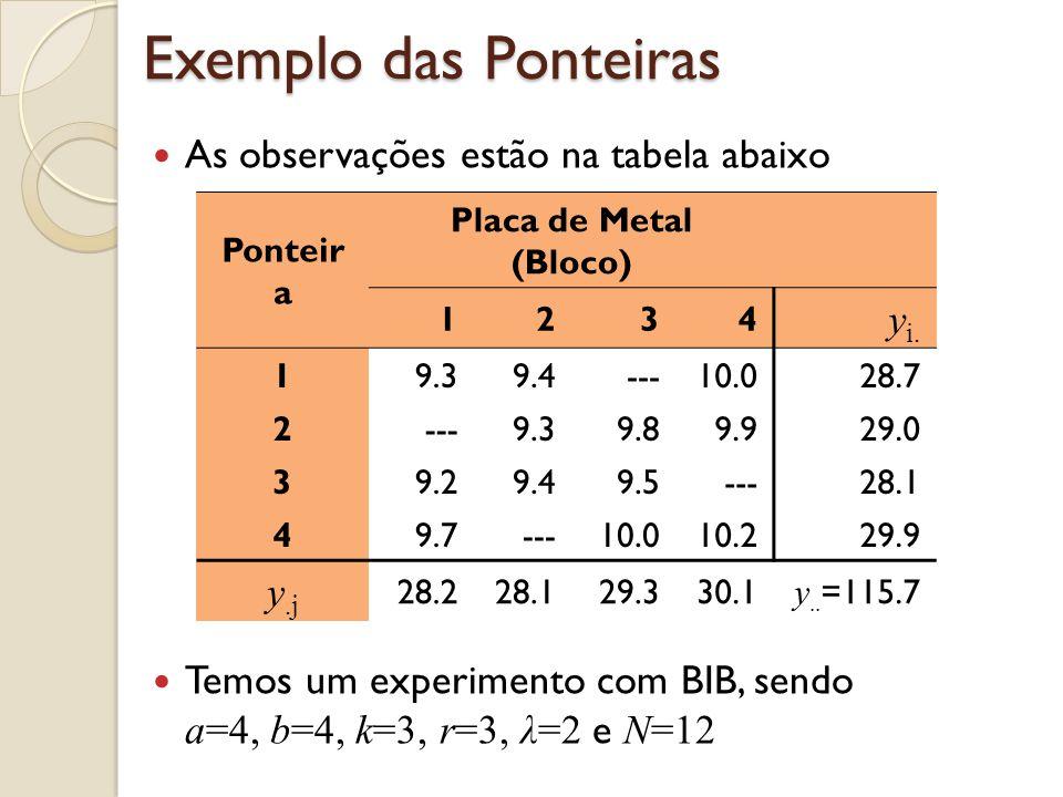 Exemplo das Ponteiras As observações estão na tabela abaixo Temos um experimento com BIB, sendo a=4, b=4, k=3, r=3, λ=2 e N=12 Ponteir a Placa de Meta