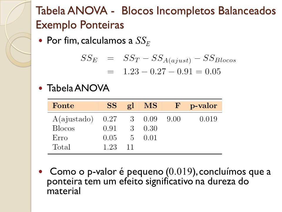 Tabela ANOVA - Blocos Incompletos Balanceados Exemplo Ponteiras Por fim, calculamos a SS E Tabela ANOVA Como o p-valor é pequeno ( 0.019 ), concluímos