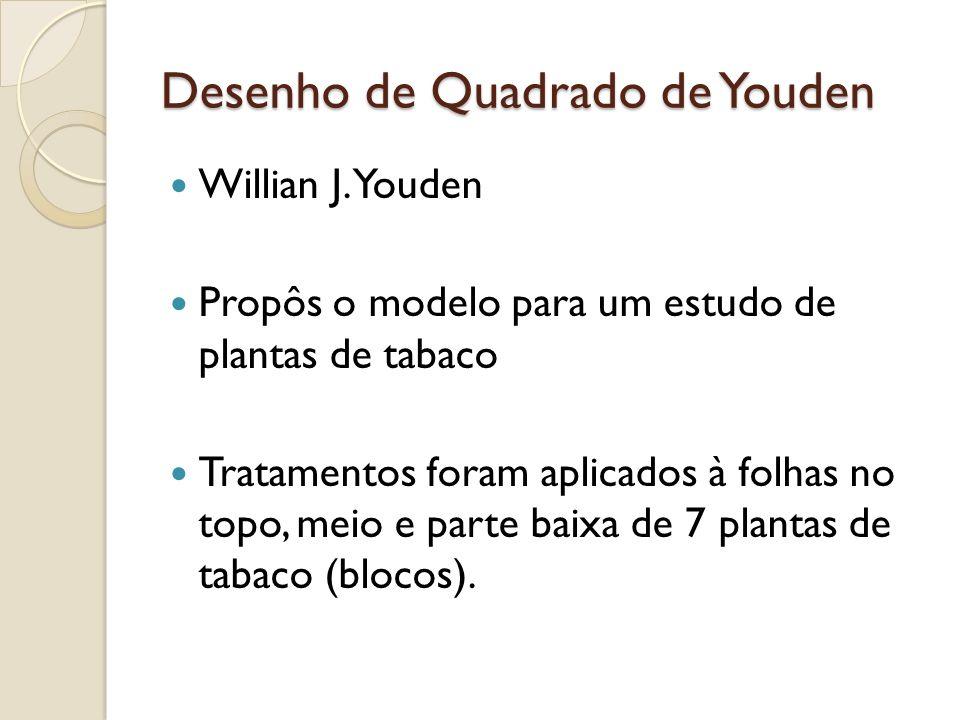 Desenho de Quadrado de Youden Willian J. Youden Propôs o modelo para um estudo de plantas de tabaco Tratamentos foram aplicados à folhas no topo, meio