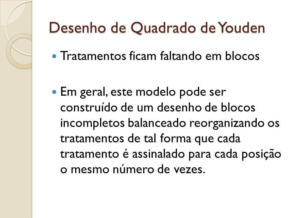 Desenho de Quadrado de Youden Tratamentos ficam faltando em blocos Em geral, este modelo pode ser construído de um desenho de blocos incompletos balan