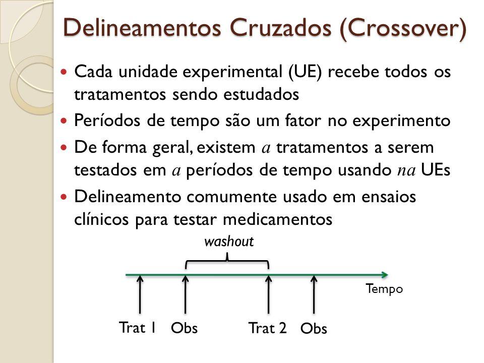 Delineamentos Cruzados (Crossover) Cada unidade experimental (UE) recebe todos os tratamentos sendo estudados Períodos de tempo são um fator no experi