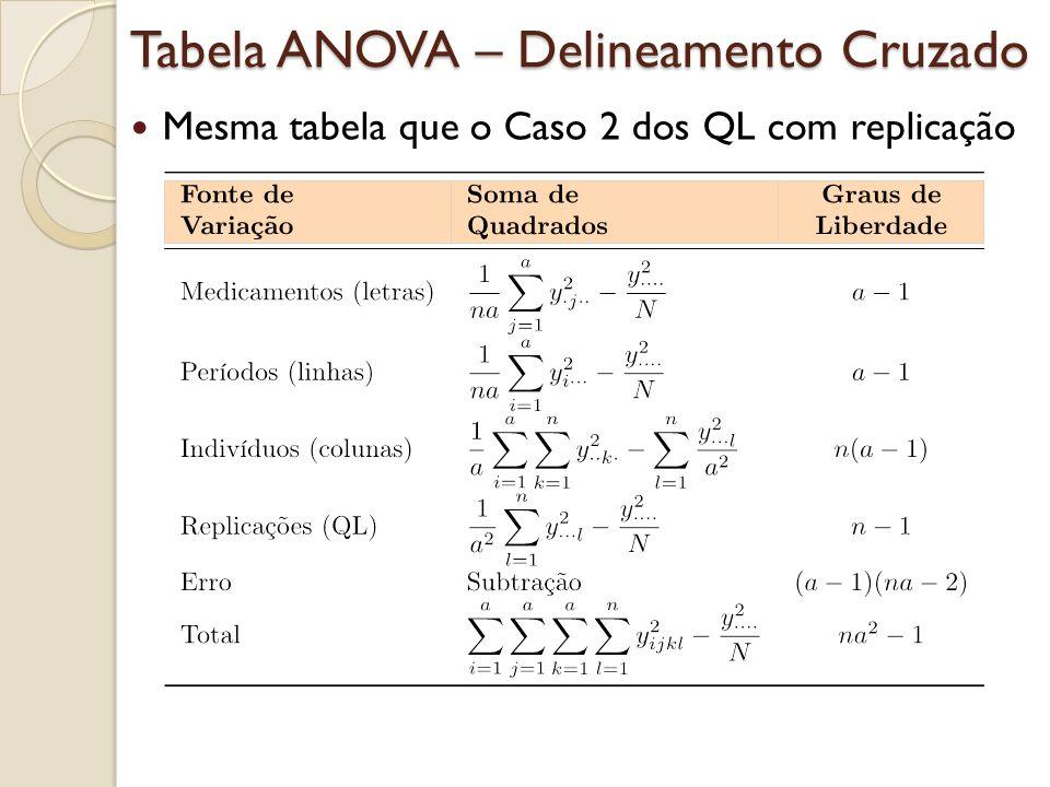 Tabela ANOVA – Delineamento Cruzado Mesma tabela que o Caso 2 dos QL com replicação